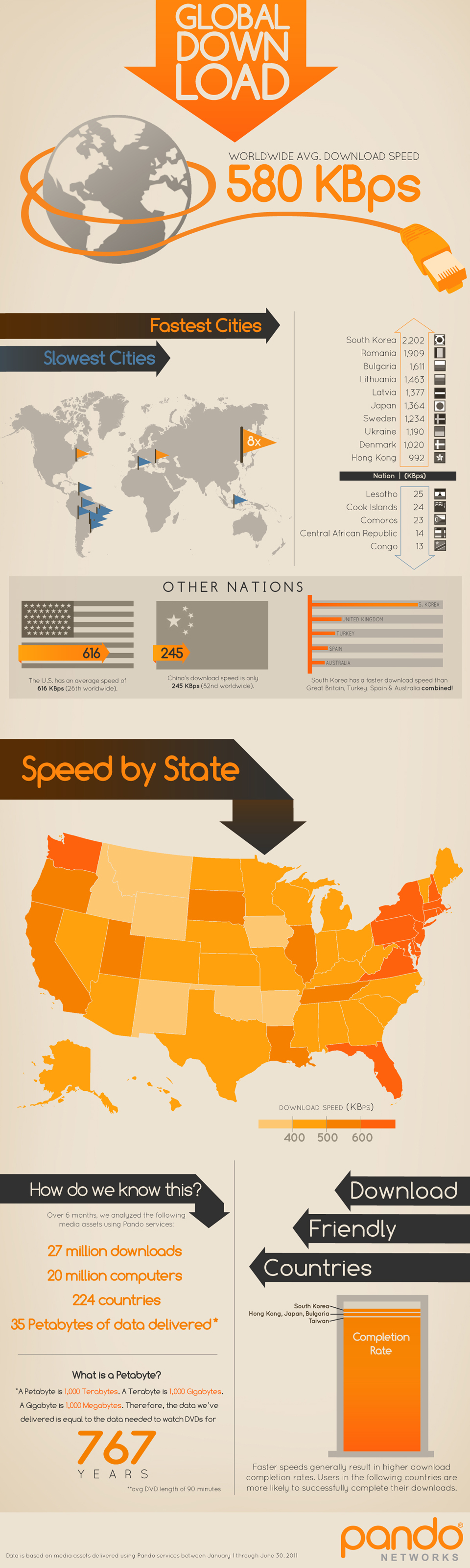 Global Internet Download Speeds