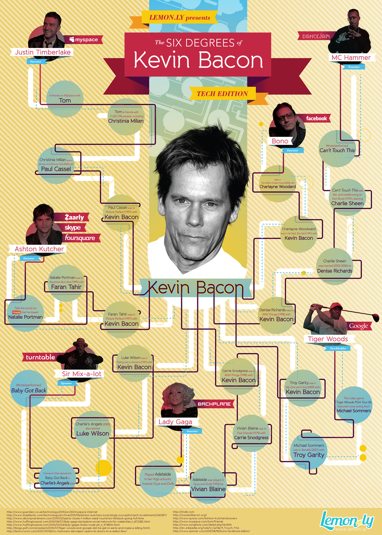 6 Of Pentacles As Advice: 6 Degrees Of Kevin Bacon Tech Edition