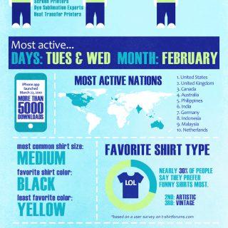One Million T-shirt Posts
