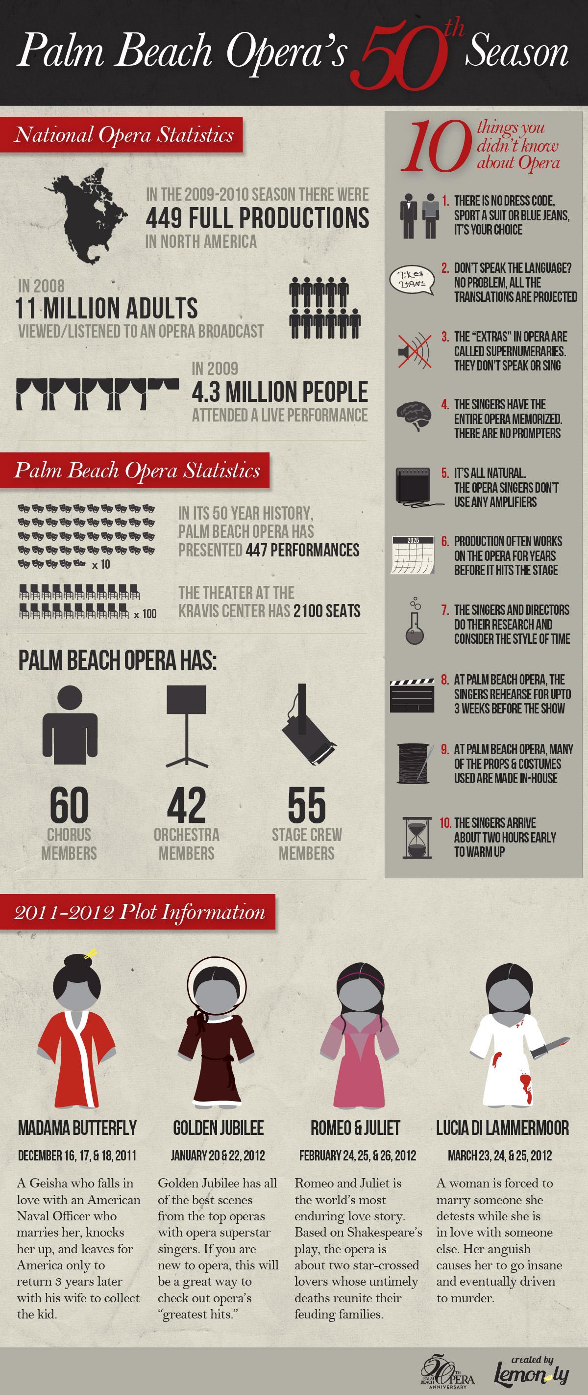 Palm Beach Opera's 50th Season