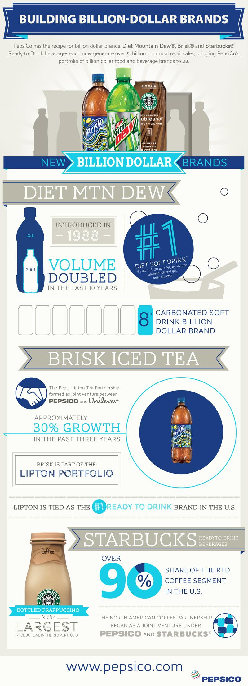 Building Billion-Dollar Brands