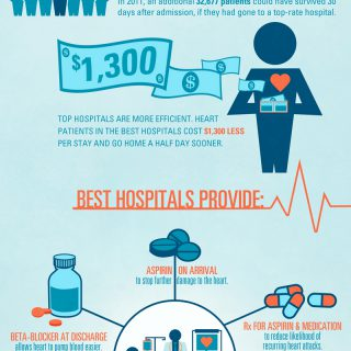 Health Care For Heart Disease