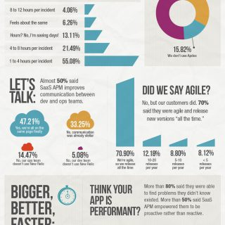 SaaS Application Management Saves Time, Money