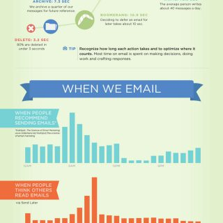 Insights From 5 Million Emails – Boomerang Gmail Email