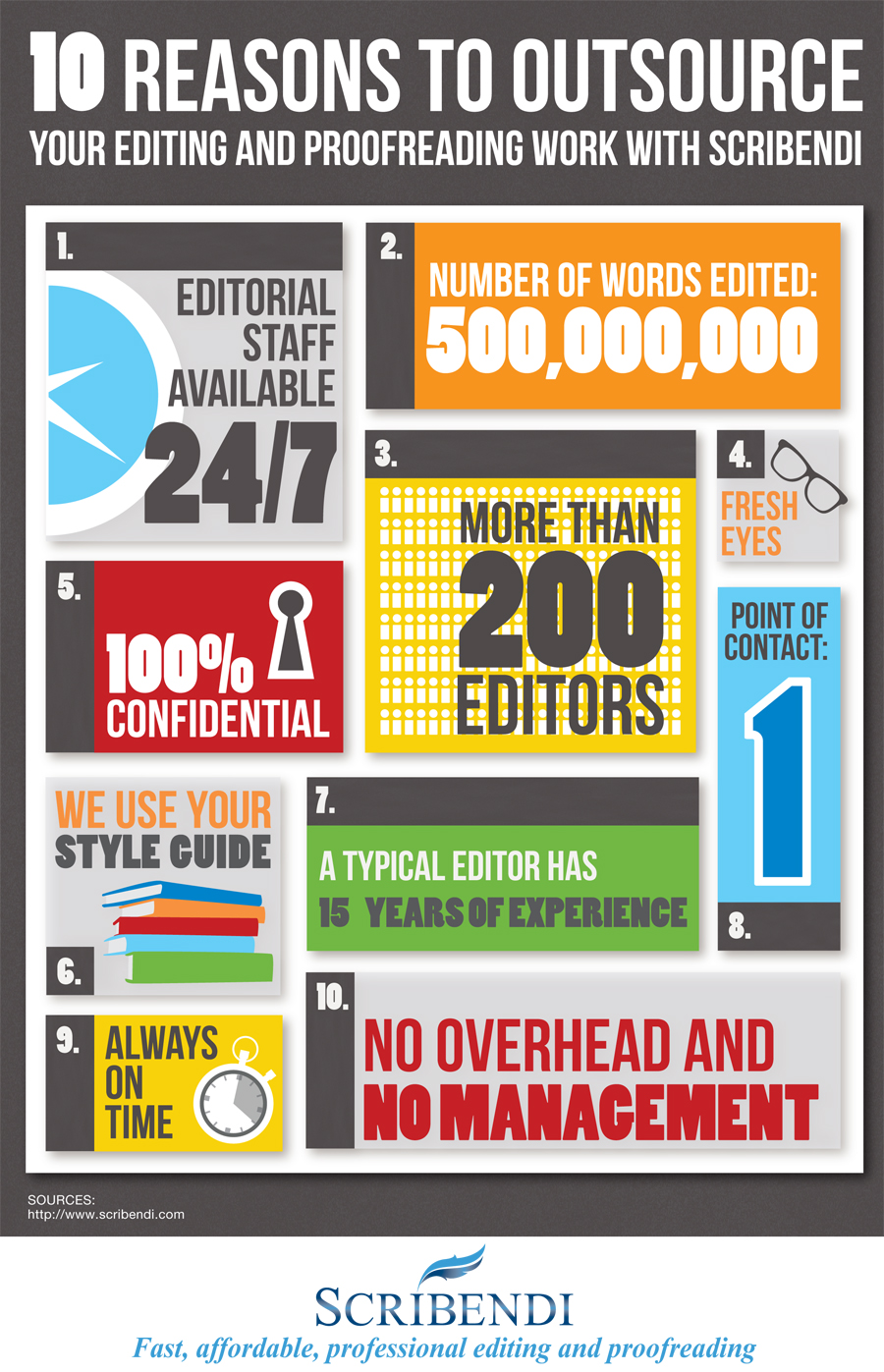 10 Reasons To Outsource Your Editing And Proofreading Work