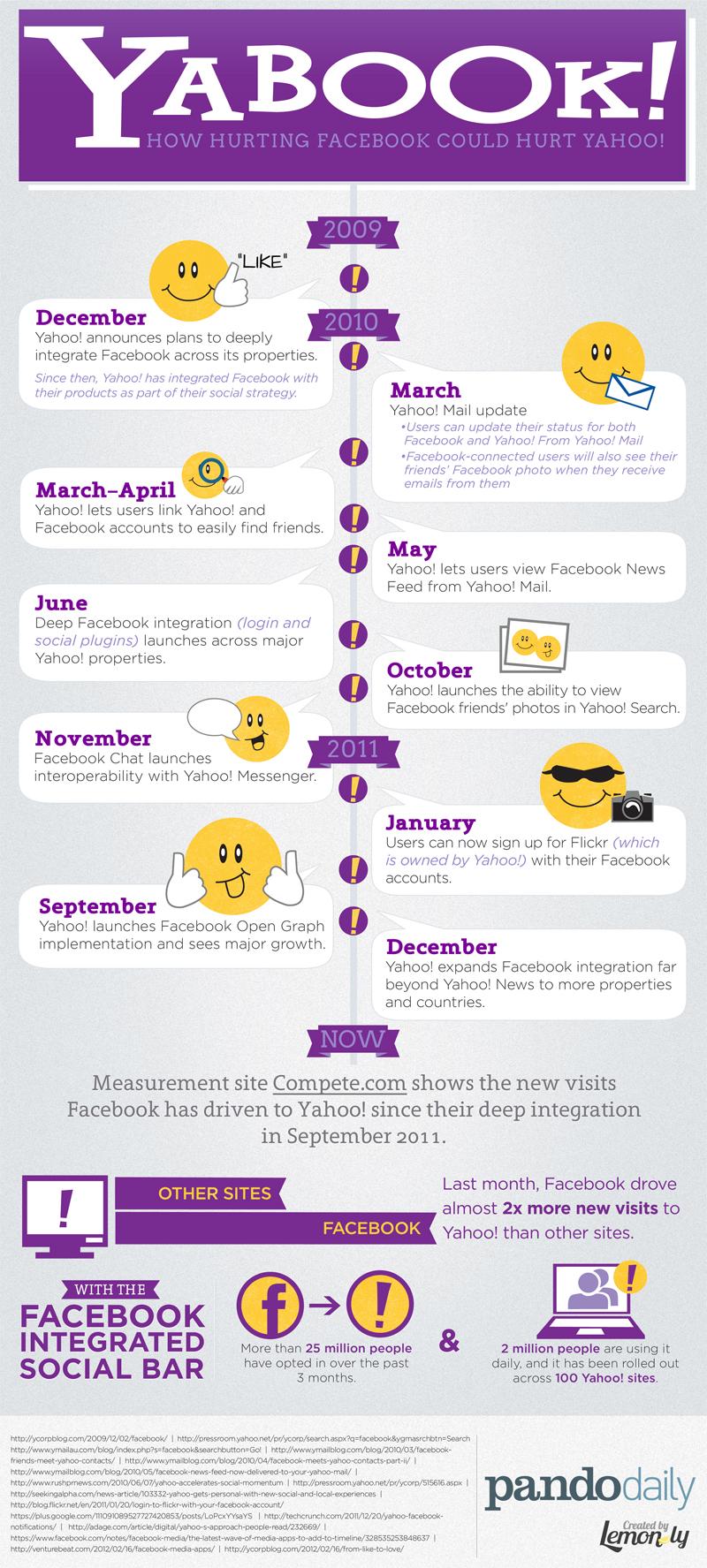 Yabook!: Yahoo And Facebook