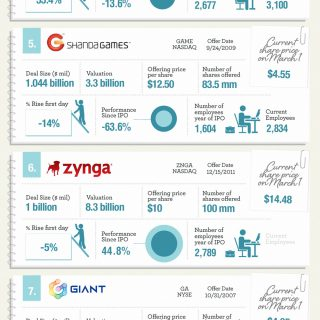 Top 10 Internet IPOs