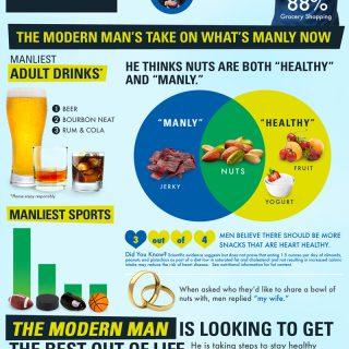 Meet Today's Modern Man
