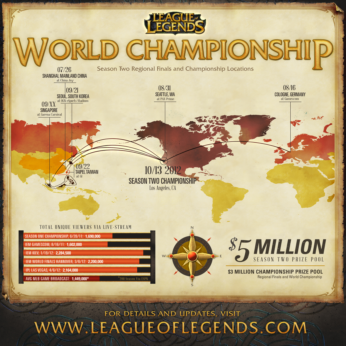 League Of Legends Season Two World Championship