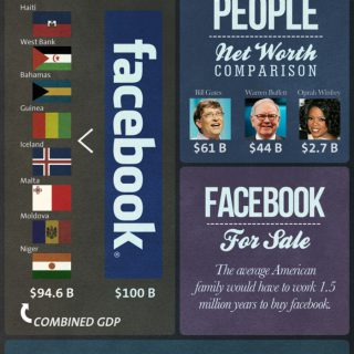Facebook IPO: Putting $100 Billion Into Perspective