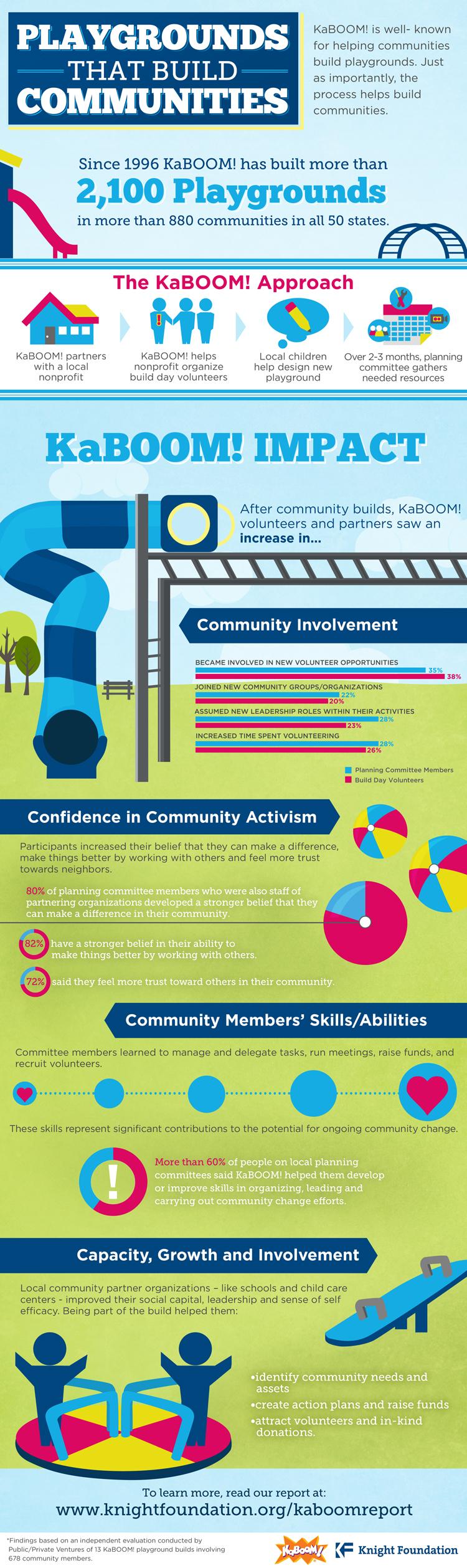 KaBOOM Playgrounds That Build Communities