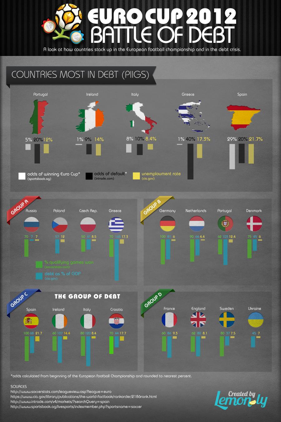 Euro Cup 2012: Battle Of Debt