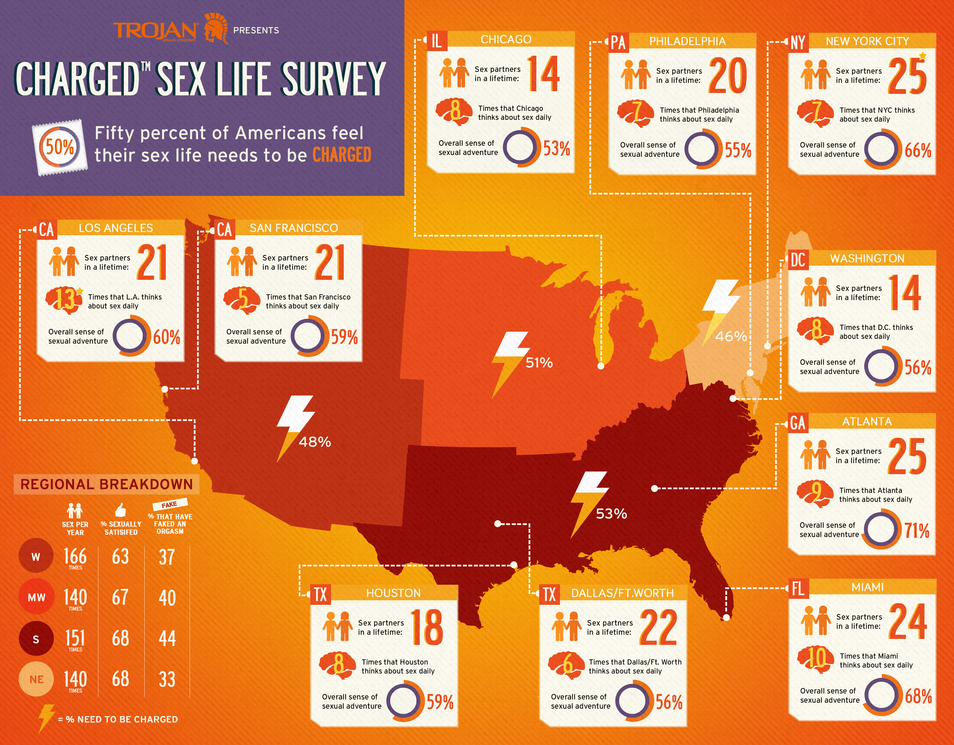 Trojan® Charged™ Sex Life Survey