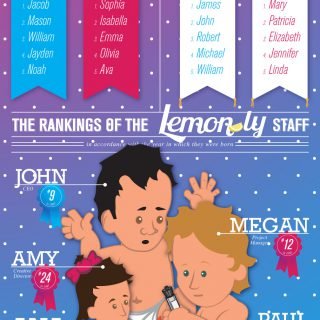 Top Baby Names In 2011