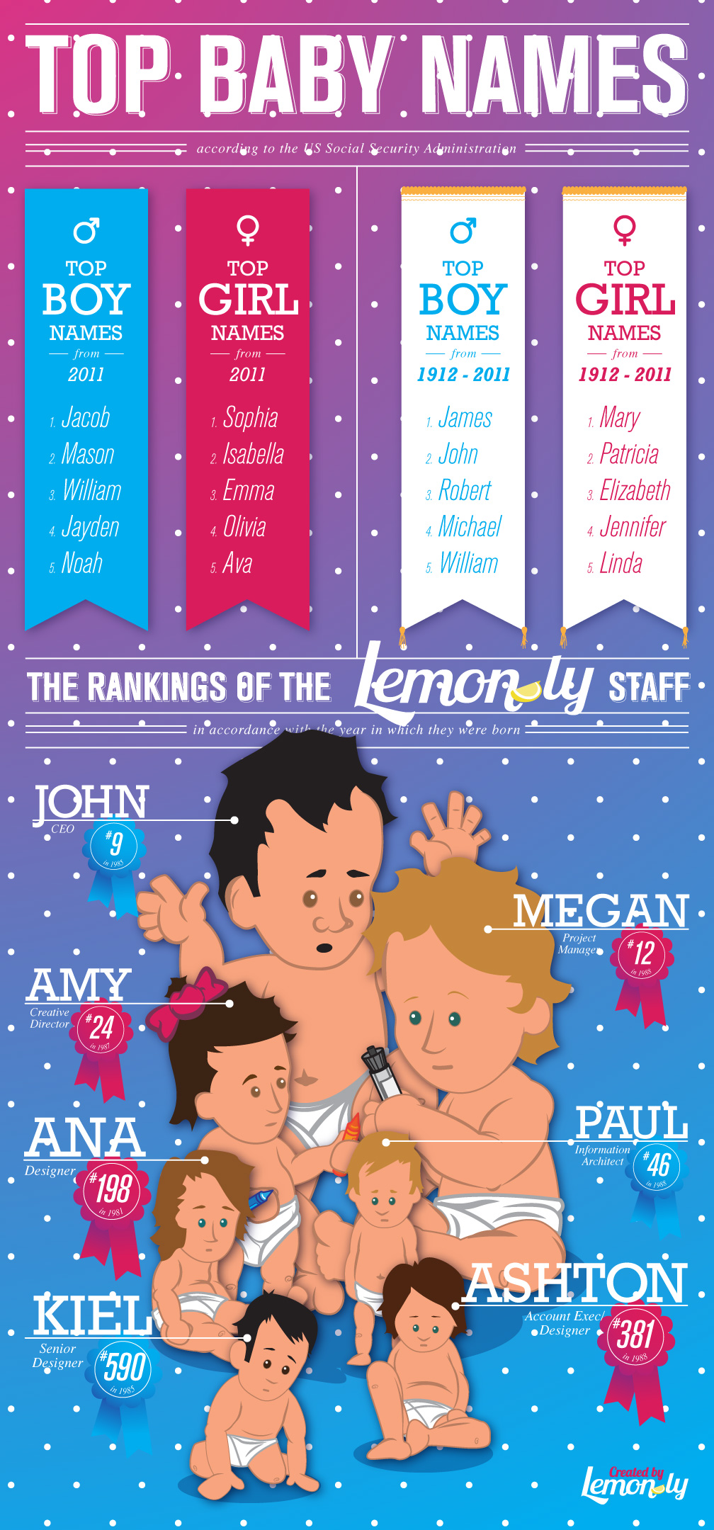 Infographic: Popular Baby Names