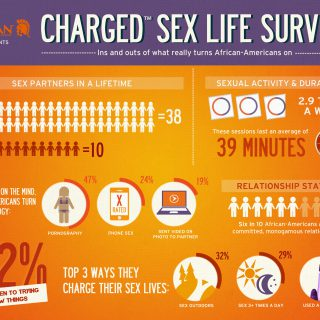 Trojan® Charged™ African American Sex Life Survey