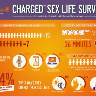 Trojan® Charged™ Hispanic Sex Life Survey