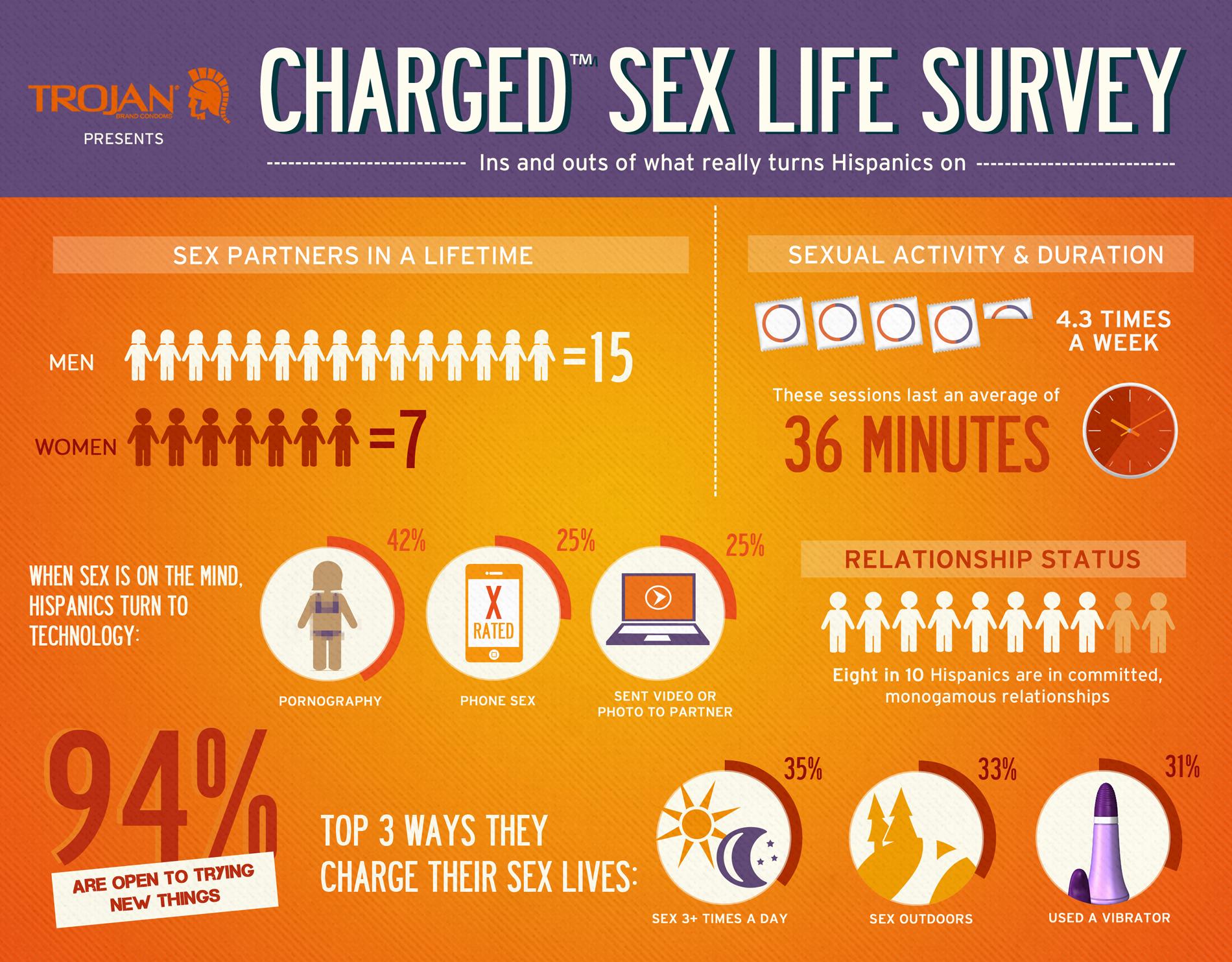 Trojan® Charged™ Hispanic Sex Life Survey