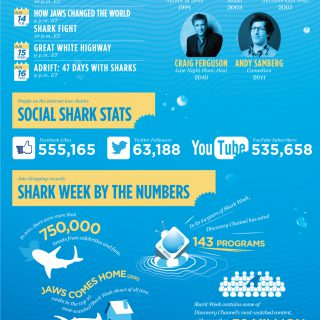 25 Years Of Shark Week