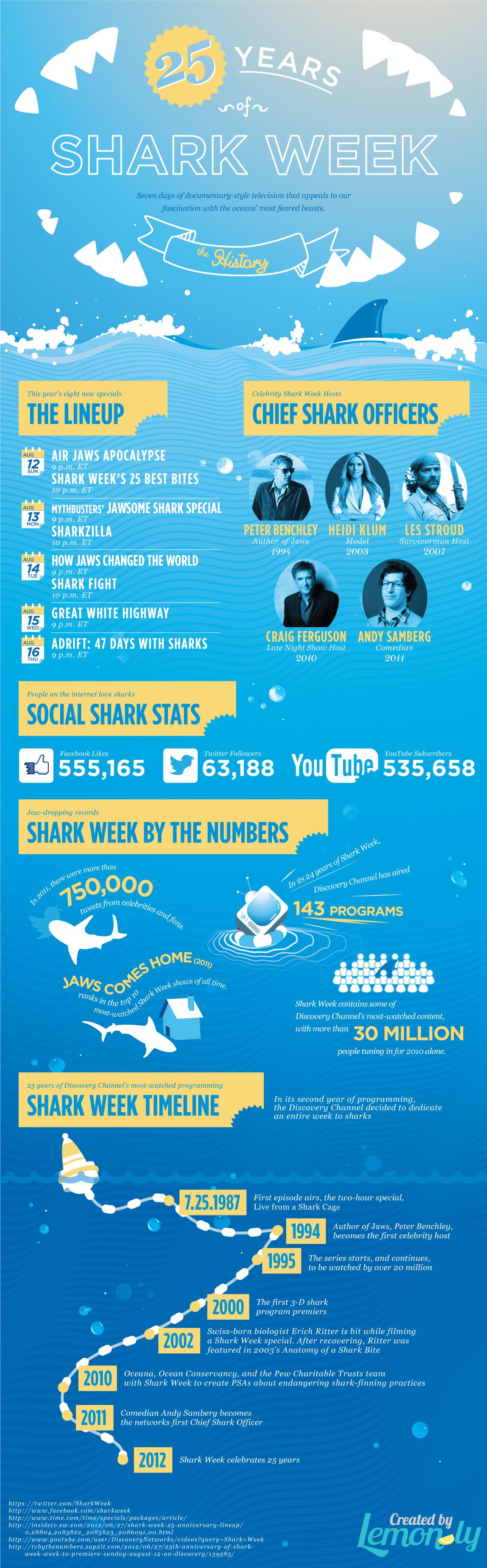 25 Years Of Shark Week