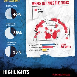 Red Bull Midnight Run: Hoops In The City – Washington DC