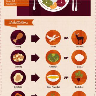 Eat Like a Pilgrim – Thanksgiving Food