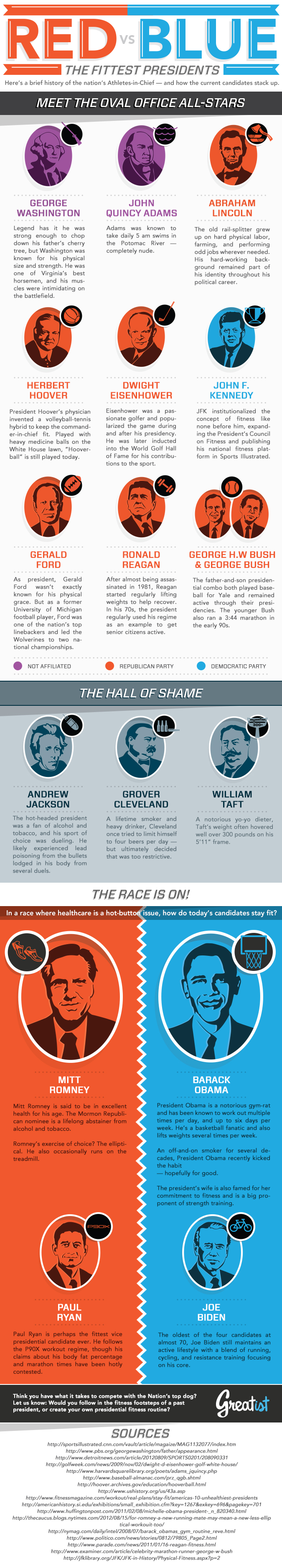Red Vs. Blue: The Fittest Presidents