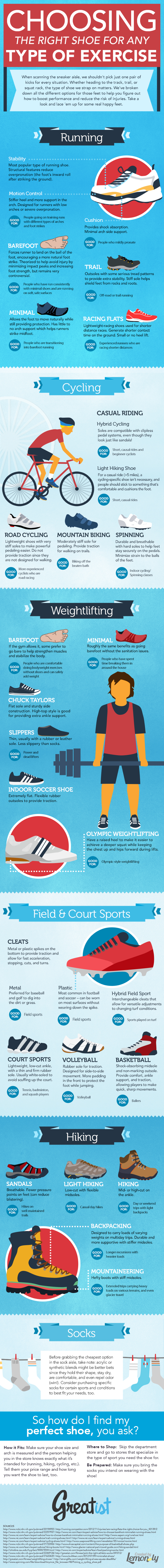 Choosing The Right Exercise Shoes