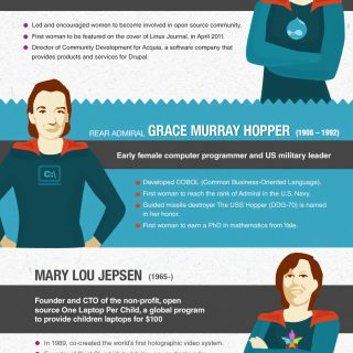 Women Nerd Heroes: Famous Women Nerds