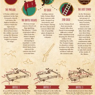 Remember The Alamo History