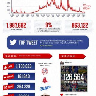 MLB Opening Day 2013 Social Media Stats