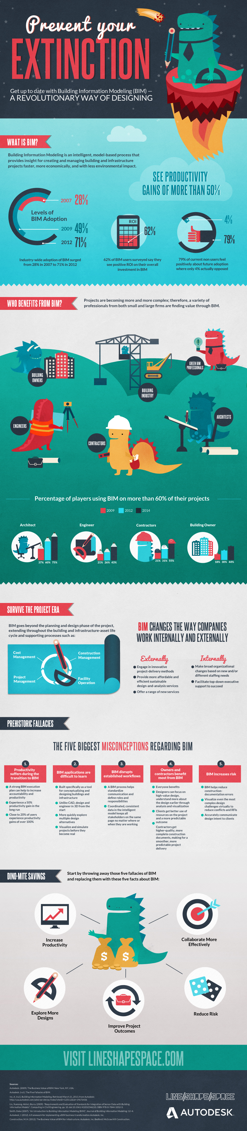 Prevent Your Extinction: All About BIM