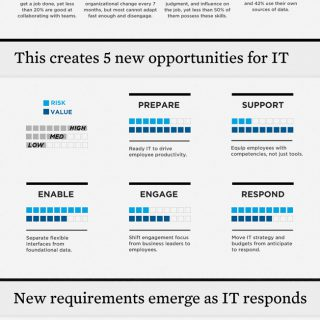 The Future Of Corporate IT