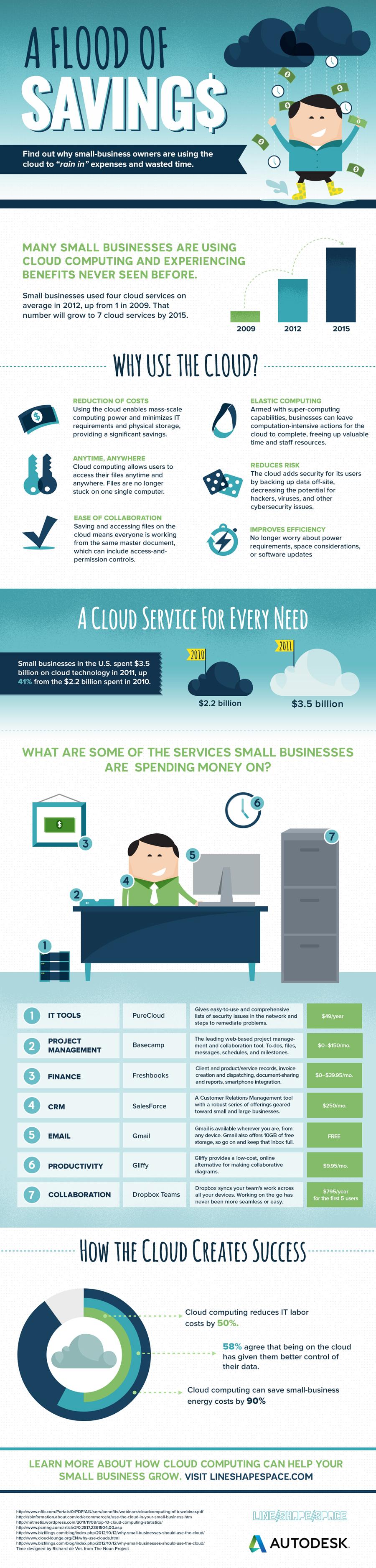 A Flood Of Savings: Cloud Computing For Business