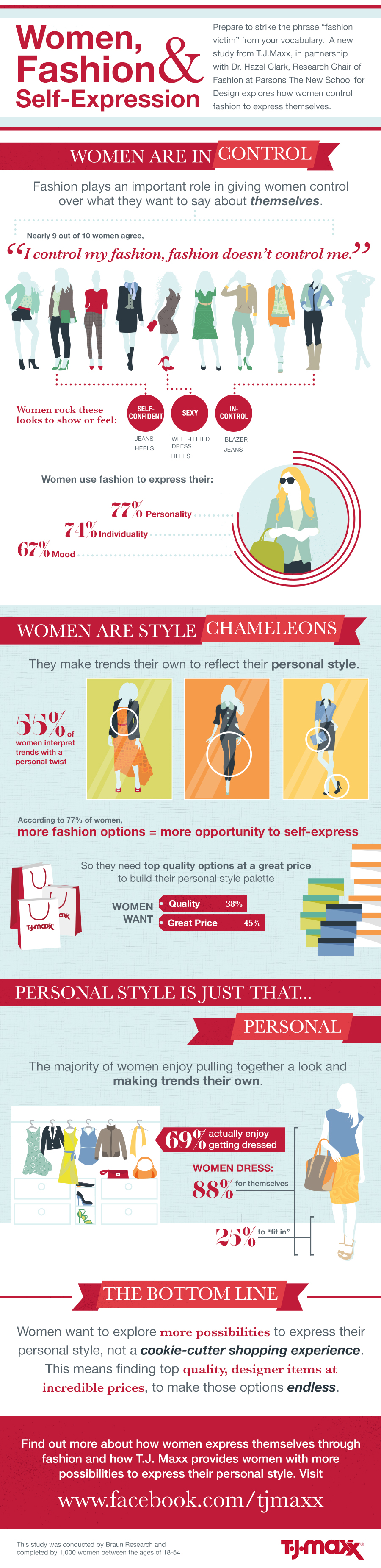 Women, Fashion And Self-Expression