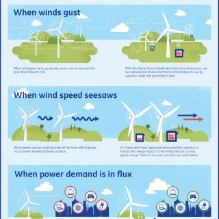 Shifting The Winds In Your Favor: GE Wind Turbine Batteries