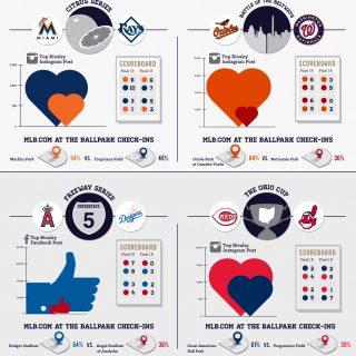 MLB Rivals Stats: MLB Interstate Rivalry Week 2013