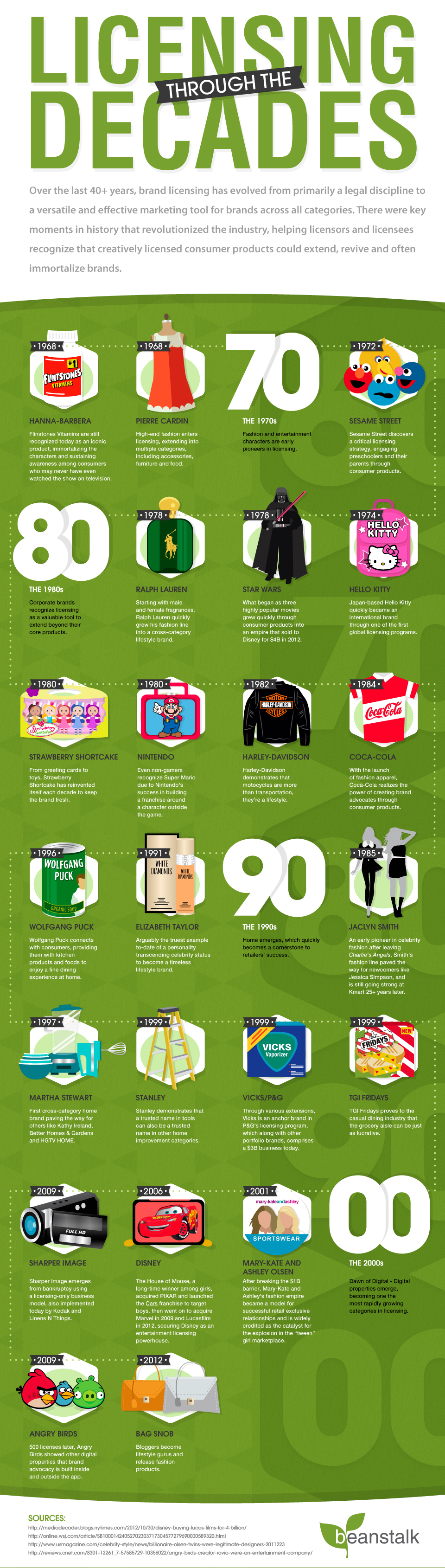 Licensing Through The Decades: A Brand Licensing Timeline