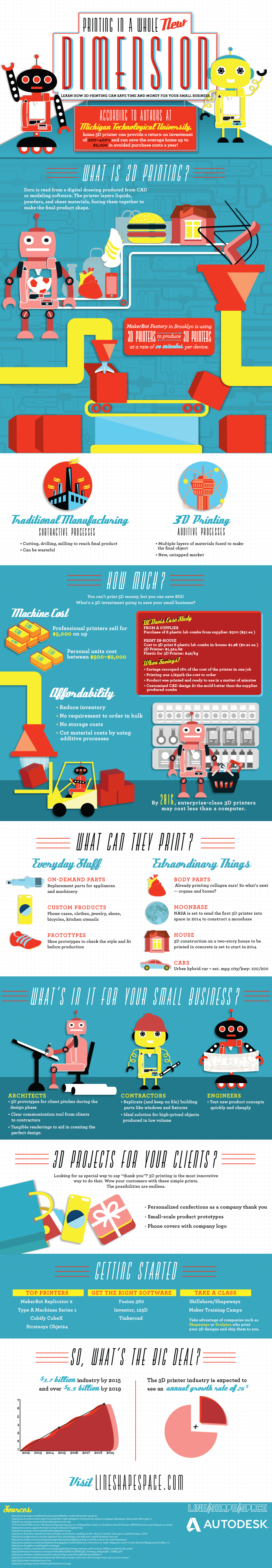 3D Printing Facts: Printing In A Whole New Dimension