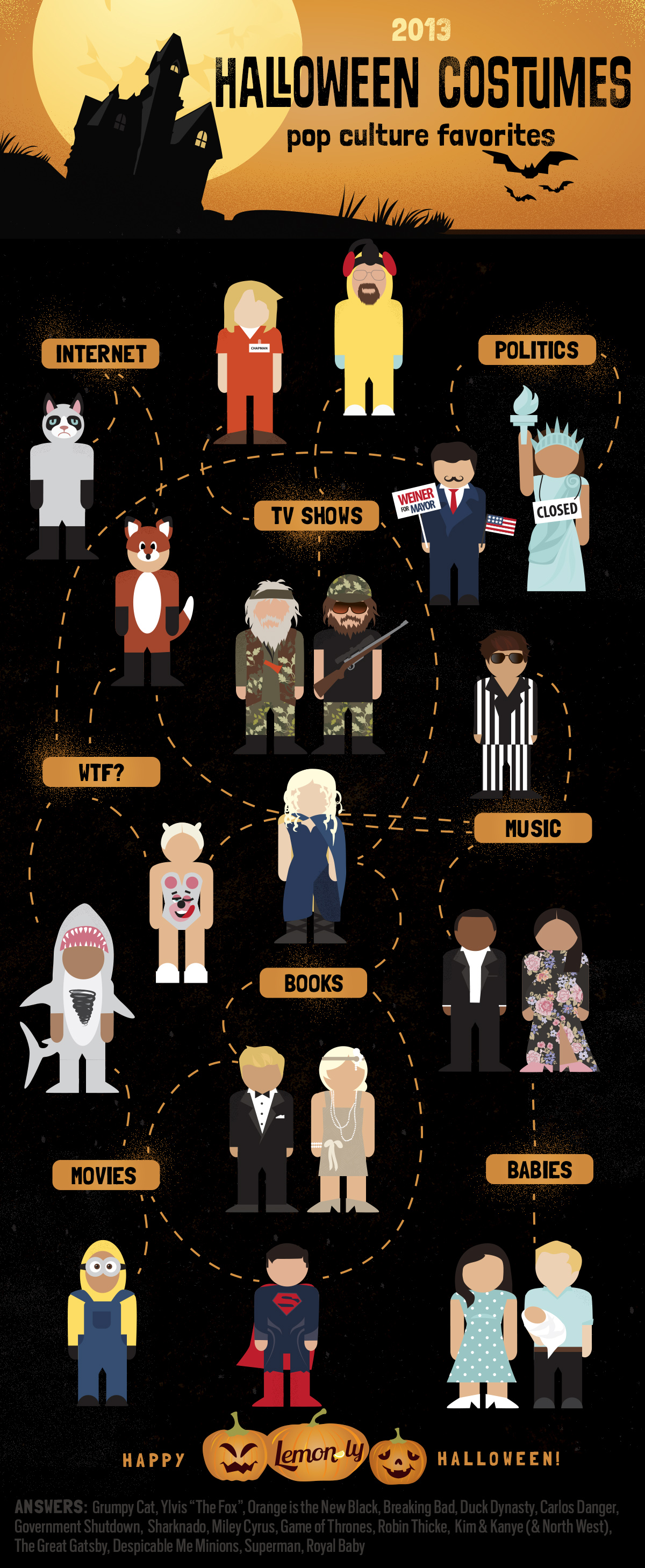 halloween costume ideas | lemonly infographics