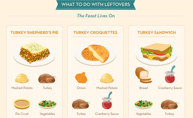 thanksgiving-leftovers-infographic