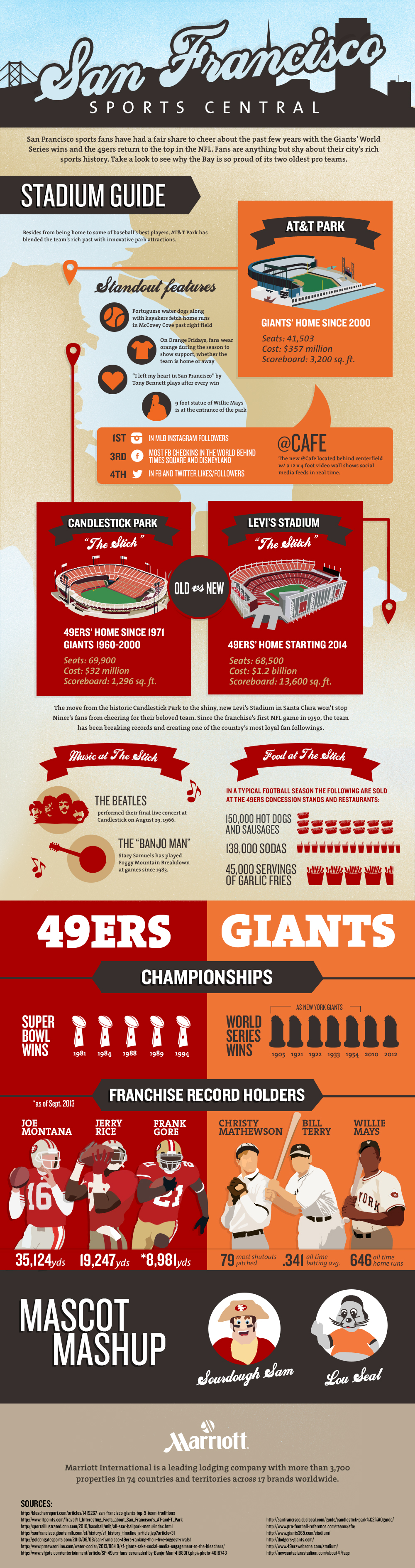San Francisco Sports Teams