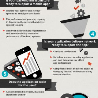 9 Questions To Ask Before A New App Launch