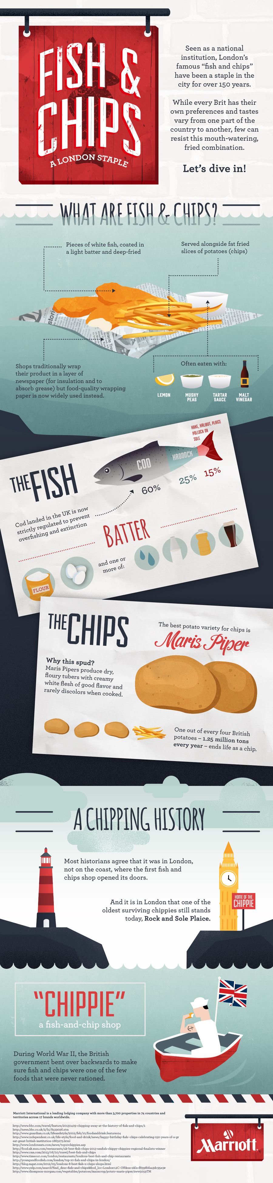 London Fish And Chips Facts | Best Food Infographics