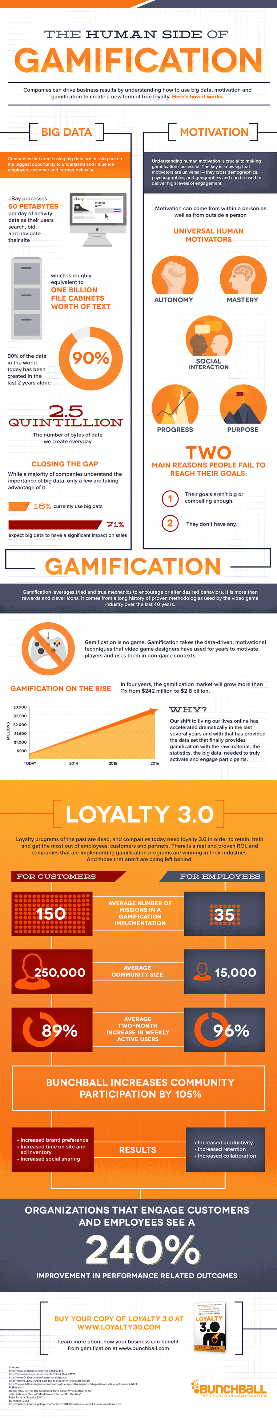 The Human Side Of Gamification Statistics