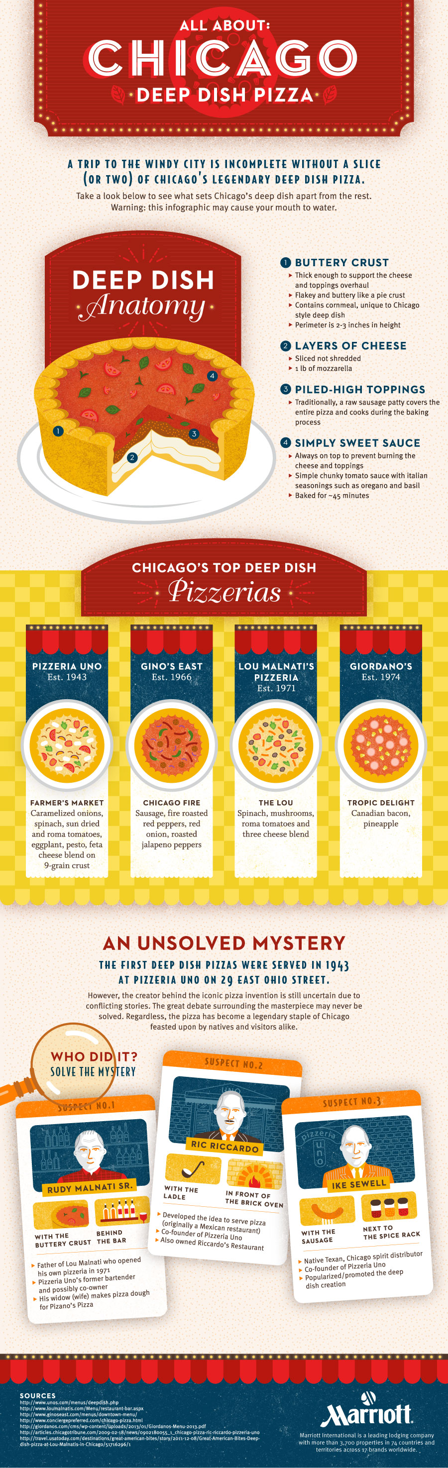 Chicago Deep Dish Pizza | Best Food Infographics