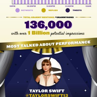 56th GRAMMY Nominations Social Data