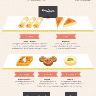 20 Desserts Around The World