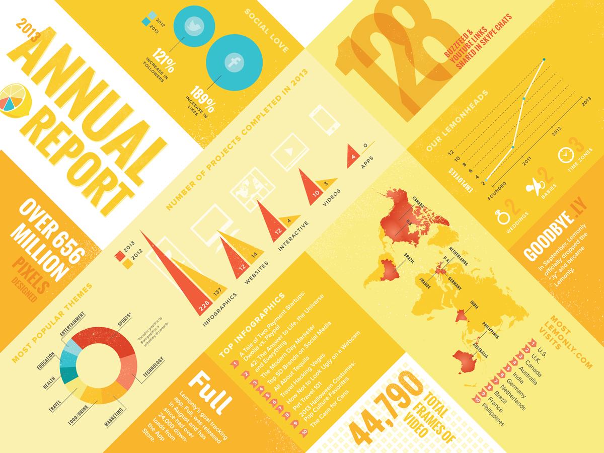Lemonly's 2013 Annual Report Design