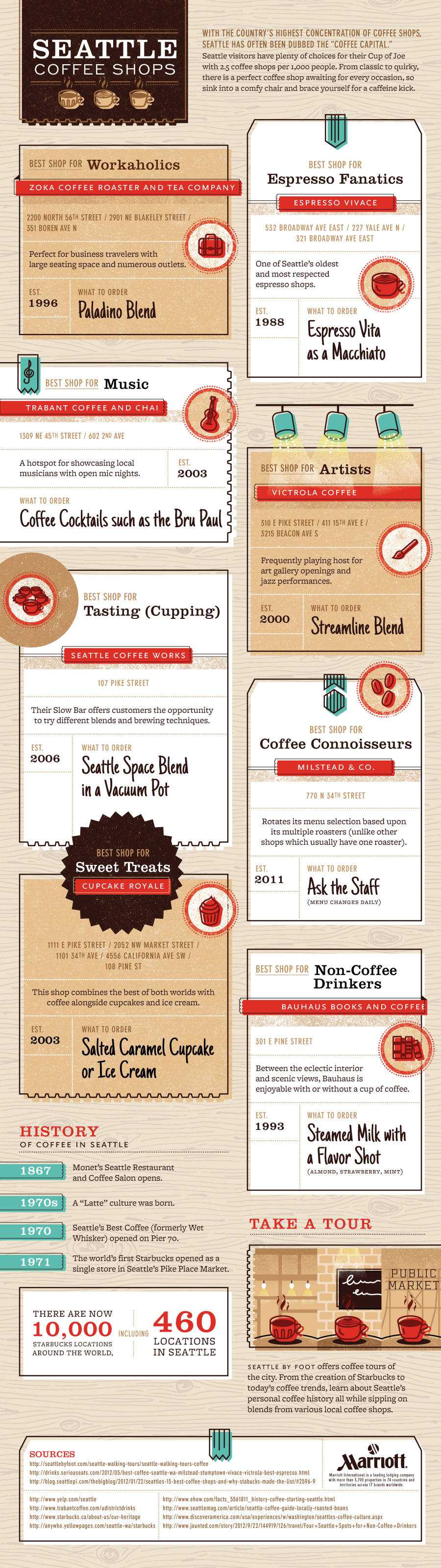 Seattle Coffee Shops